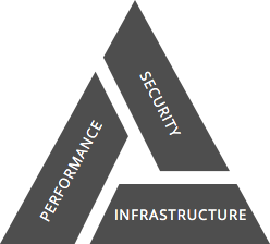 Technology Triangle